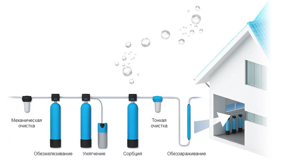 система очистки воды в спб цена