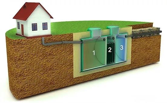 устройство канализации загородного дома в ленобласти стоимость