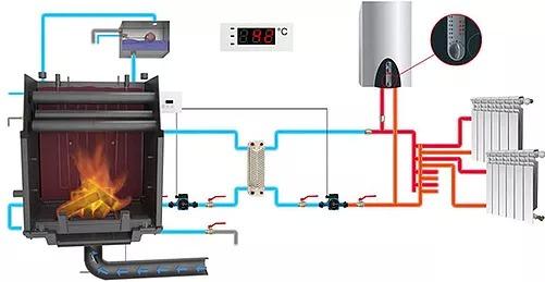 варианты системы отопления частного дома или коттеджа в спб стоимость
